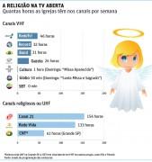 Brasil tem quase 140 horas de programas cristãos na tv. Confira a distribuição por canais