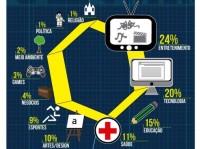 Jesus Cristo é o terceiro assunto mais falado pela internet no Brasil, mas blogs sobre religião são apenas 1%