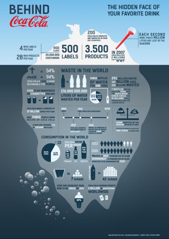 Adoro Infográficos ... Infogr%C3%A1fico-coca-cola-jesus