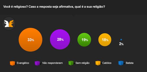 Pesquisa sobre religião dos jogadores no Brasil (UOL Esportes)