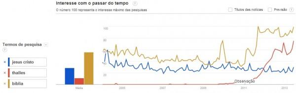 Pesquisas sobre o cantor Thalles Roberto cresceram substancialmente nos últimos anos, e já superam buscas por Jesus no Google