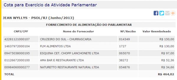 R$ 200,00 gastos numa churrascaria