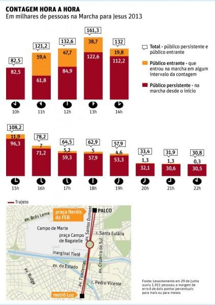 infografico marcha para jesus 2013