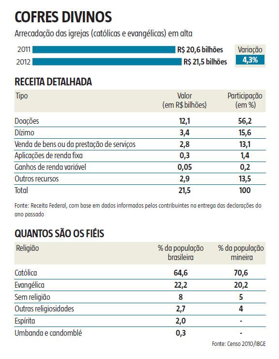 infografico arrecadacao igrejas 2012