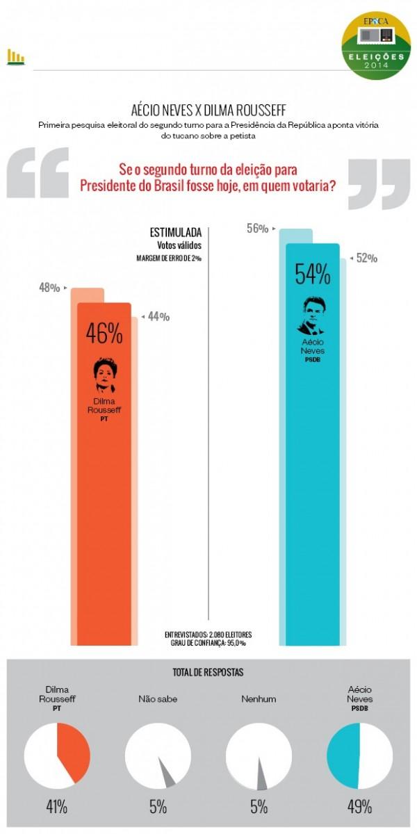 eleicoes-infografico-parana pesquisas