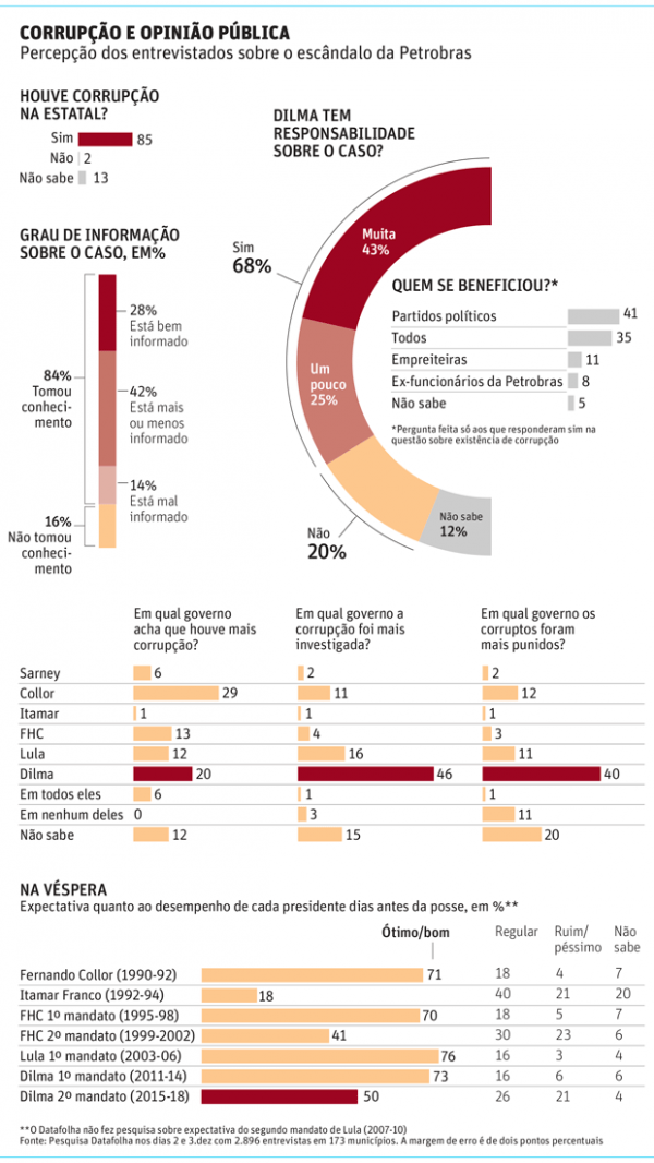 infografico folha dilma sabia