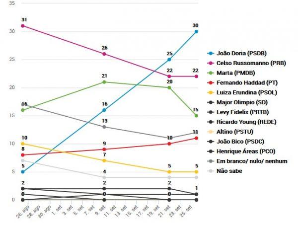 infografico eleicoes 2016 sao paulo