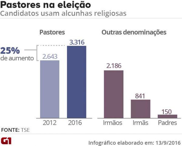 infografico pastor eleicoes 2016