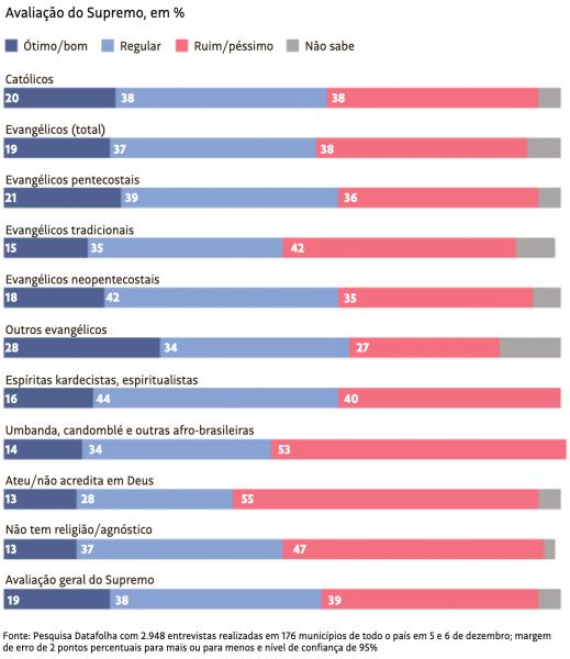 Apenas 1 a cada 5 evangélicos aprova atuação do STF, diz pesquisa Datafolha