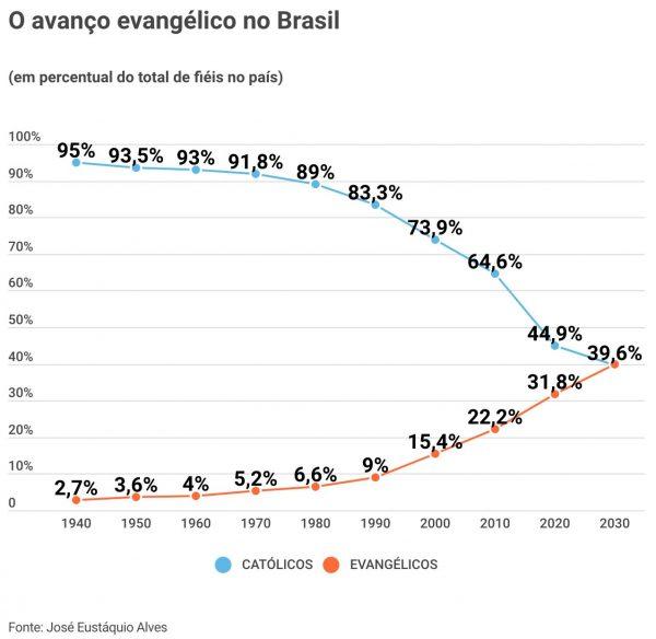 Evangélicos devem superar católicos a partir de 2032 no Brasil, projeta especialista